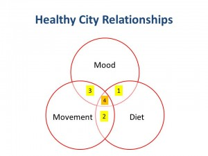 The four relationships the course focuses on.